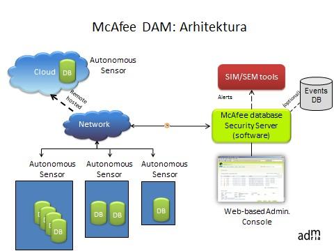 Razumevanje in izbor rešitve za nadzor dogodkov v bazah podatkov