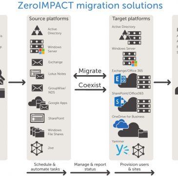 Rešitev migracij?