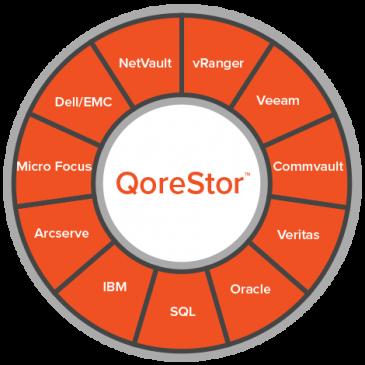 QoreStor – Programsko orientirana platforma za sekundarno shranjevanje naslednje generacije
