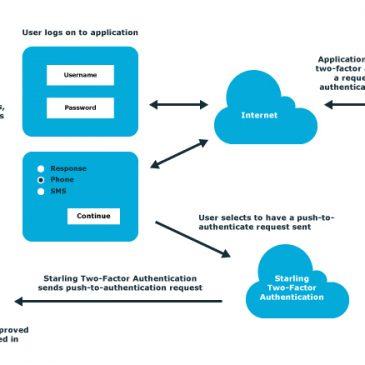 Dvonivojska avtentikacija (2FA) kot storitev v oblaku