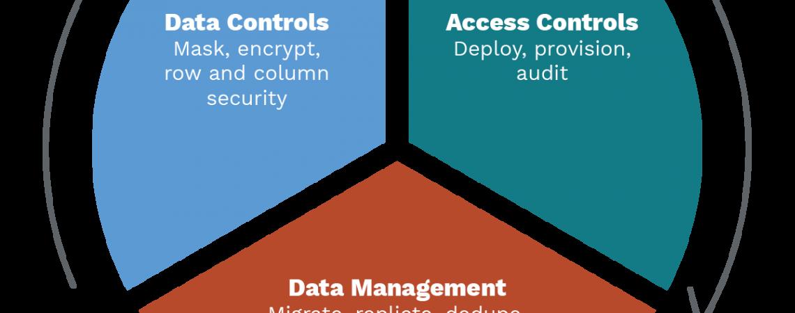 Upravljanje podatkov, nadzor podatkov in kontrola dostopov.