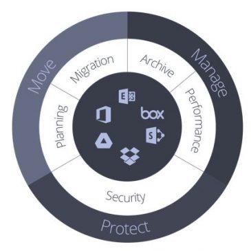 Metalogix rešitve za migracijo, upravljanje in varovanje vaših dokumentov