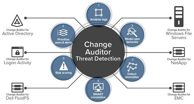 Spremljanje varnosti in infrastrukture okolja Windows v realnem času | Change Auditor