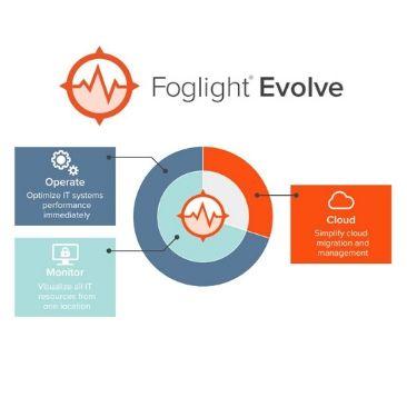 Foglight Evolve: Najboljše orodje za nadzor vaše IT infrastrukture
