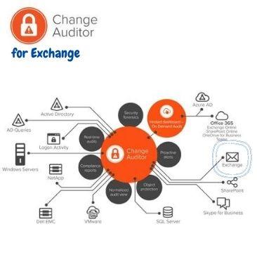 Change Auditor for Exchange – nadzor spremembe, kritičnih skupin in poštnih predalov za Exchange
