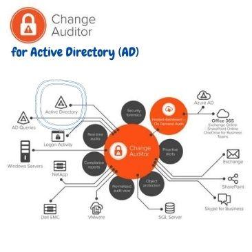 Zagotovite si popolni nadzor nad Aktivnim imenikom (AD)